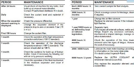 Air compressor maintenance schedule